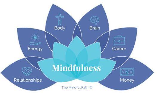 Program Online Feminitate si Mindfulness