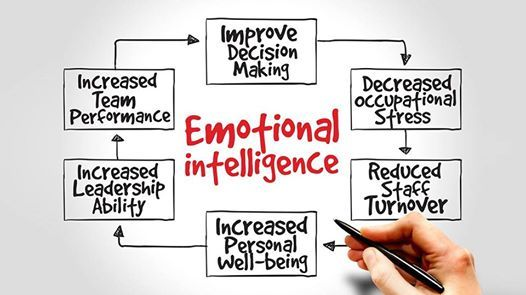 Emotional Intelligence & Personal Mastery Course