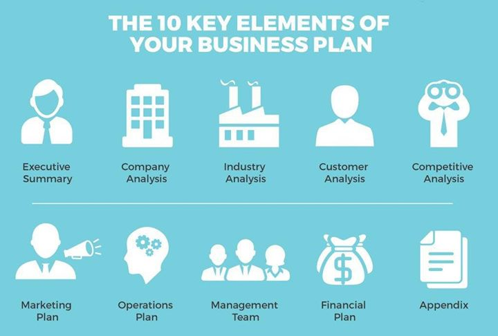 Business Plan Elements At BC Coworking Harare