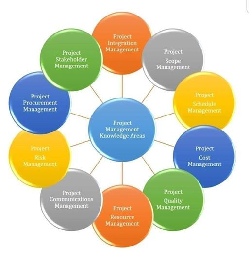 Project Management Training PMP S.9
