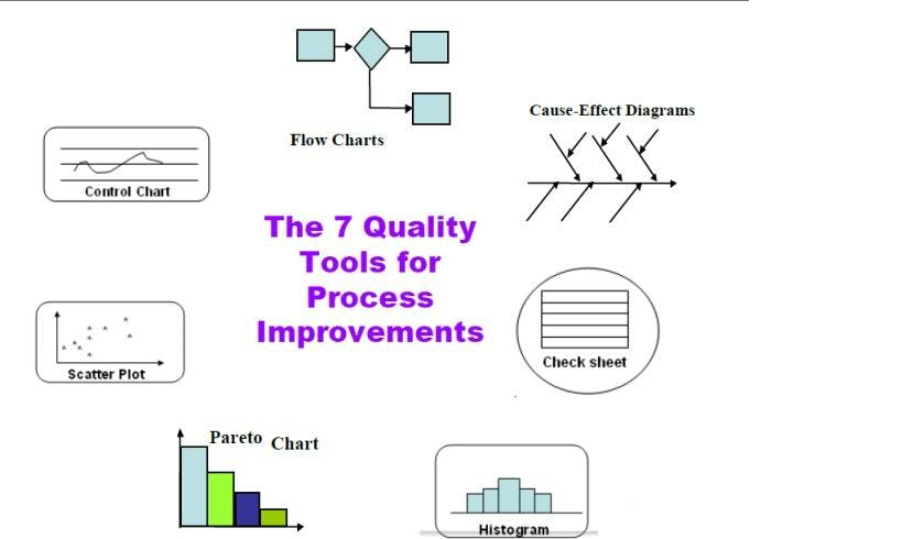 the seven qc tools basic tools for quality analysis and improvement