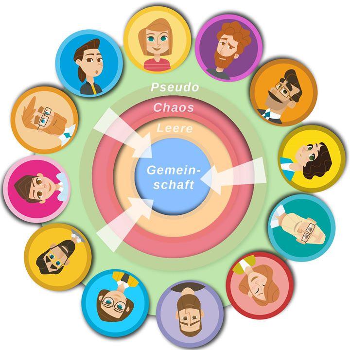 Gemeinschaftsbildung nach Scott Peck Tagesworkshop