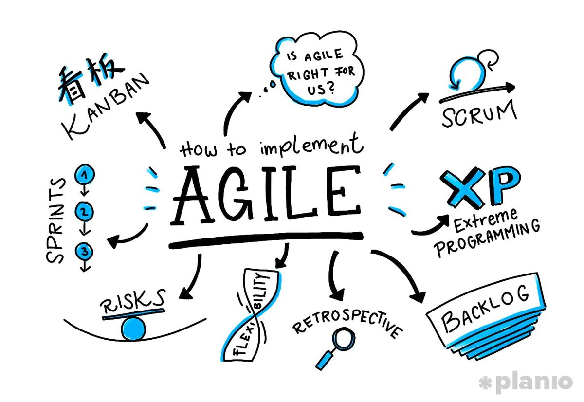 Agile Coach Sydney sydney - australia - agile project management with scrum