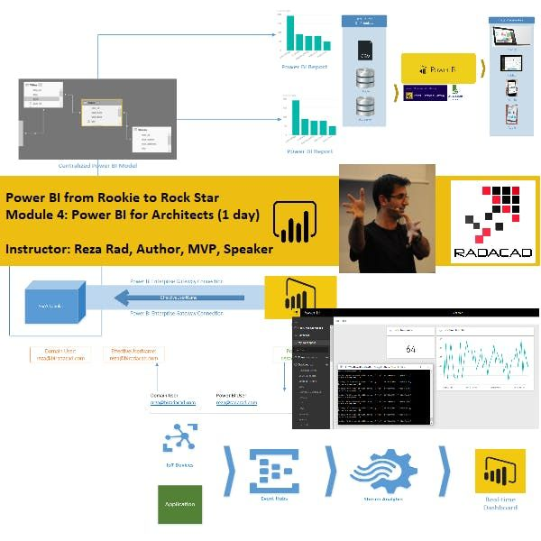 Power BI from Rookie to Rock Star - Module 4 Power BI for Data Architects (Architecture and Administration)  1-day course - Auckland Time Zone