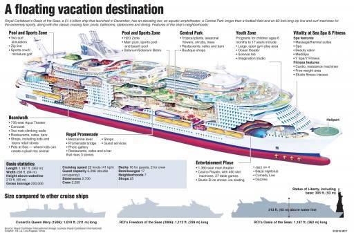 2 11 2018 Royal Caribbean Oasis Of The Seas Cruise At