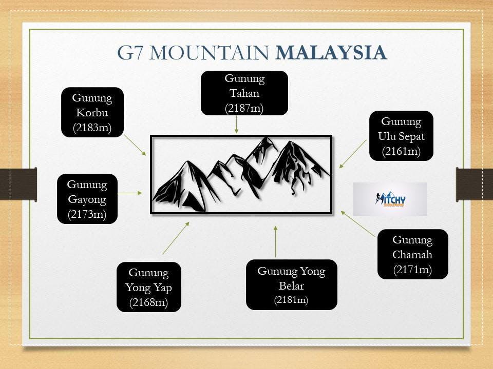 Malaysia G7 Series Gunung Yong Belar (2181m)