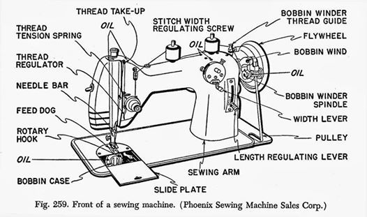 DRESSMAKING AND GARMENT CONSTRUCTION CLASSES
