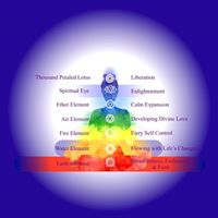 Meditation to Awaken the Chakras