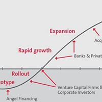 Business Growth Stages  Capital Raising