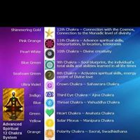 Learn All About The Chakras &amp More