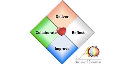 The Heart of Agile Workshop