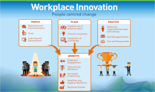 Workplace Innovation  People-centred change