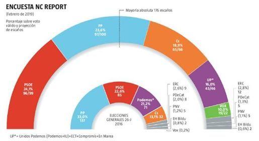 Elecciones Municipales Ibiza 2019