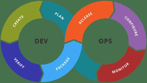 DevOps training  Ansible Terraform AWS Cloud Jenkins (16 Hours Live Online)-Ahmedabad India