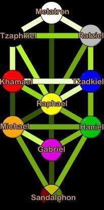 Yeshua & 3 Apostles with 11 Archangels & Tree of Life healing course