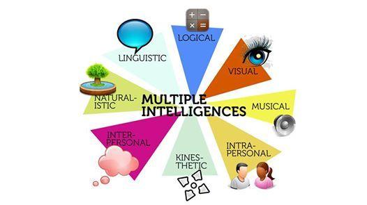 Multiple intlligence workshop for Teachers and Parents.