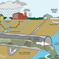 Design and Modeling of Urban Drainage Stormwater and Sewer N