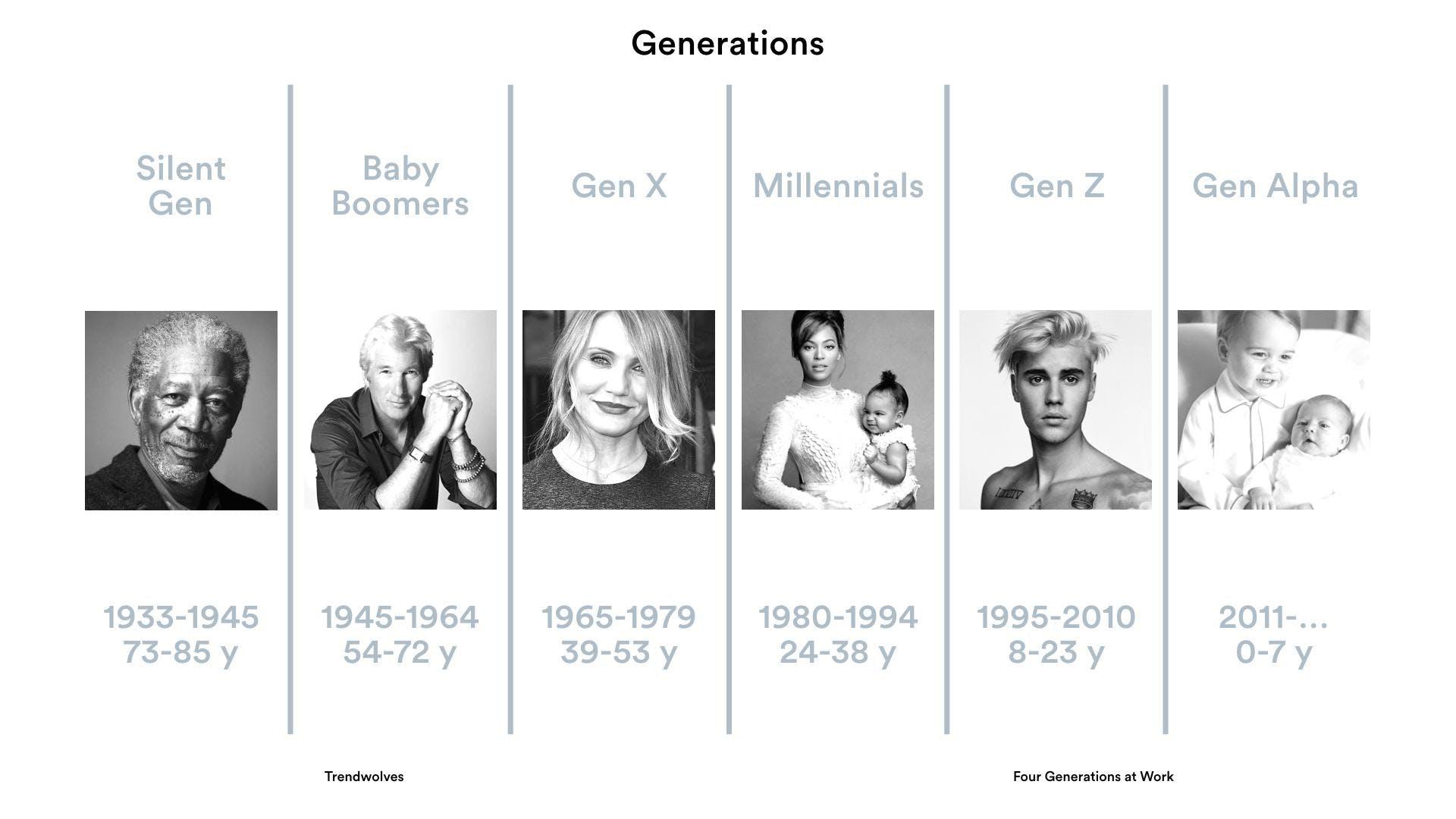 Generatie Z de vierde generatie op de werkvloer
