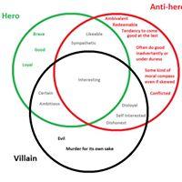 Gurgaon BYOB - Favourite anti-hero or villain