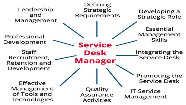 Service Desk Manager (SDM) Course   Manchester
