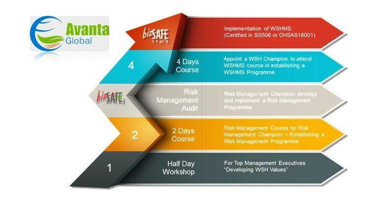 bizSAFE Level 4 Training WSQ Develop a Workplace Safety and Health Management System Implementation Plan