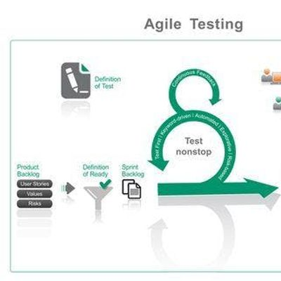 Testing in Scrum Project - Toronto