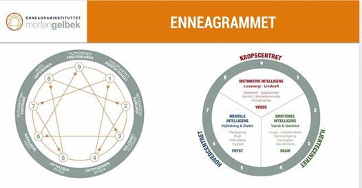 Enneagram Grundkursus