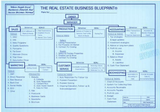 Real Estate Business Blueprint - CE 4 hours