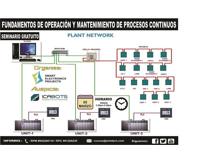 Fundamento de operaciones y mantenimiento de procesos for Horario oficina ing mostoles