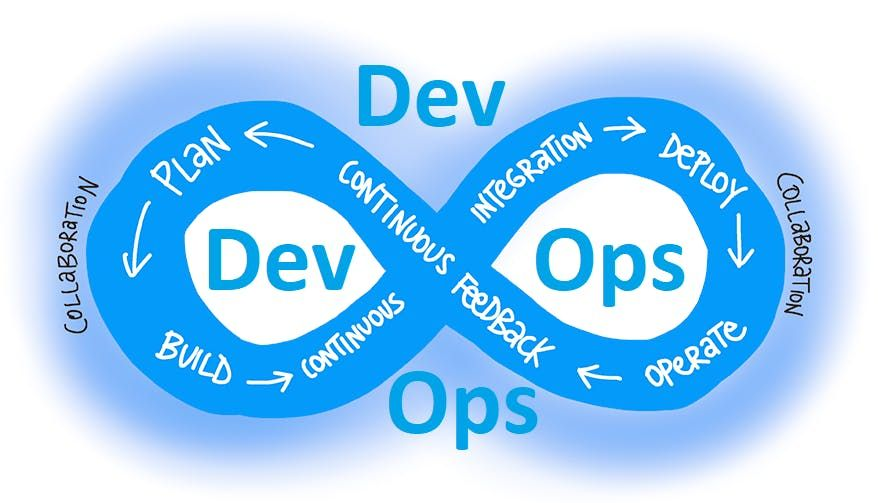 DevOps training for beginners in Arlington TX devops bootcamp  Build Tools - git and jenkins build and test automation chef ansible containerization using docker puppetcontinuous integrationcontinuous developmentcicd training