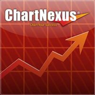 ChartNexus Stock Charting Software