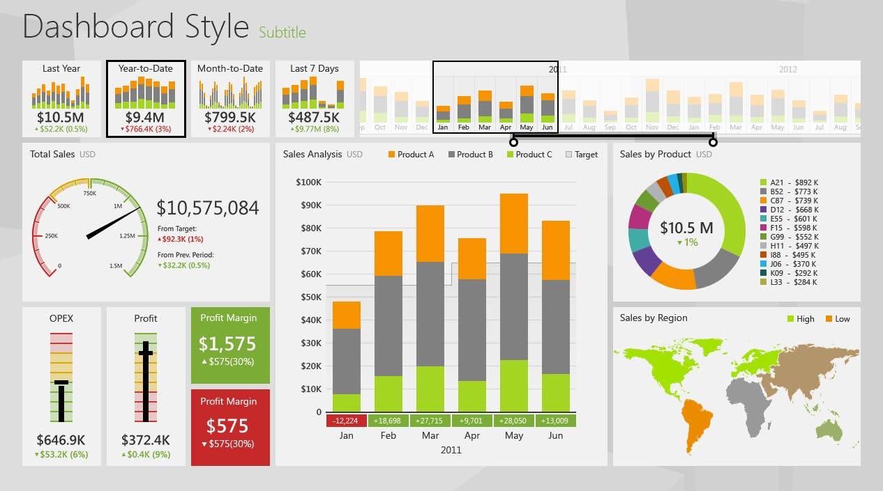 Creating Dashboards with Excel Data Visualization for Business Reporting