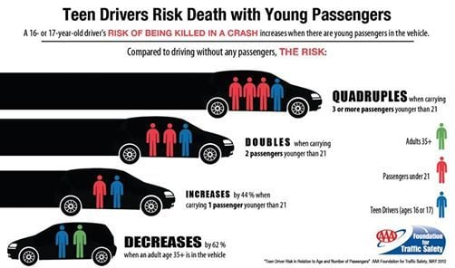 Teen drivers education in copperas cove