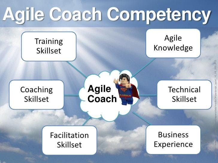 Certified Agile Coaching Workshop (ICP-ACC) Vancouver
