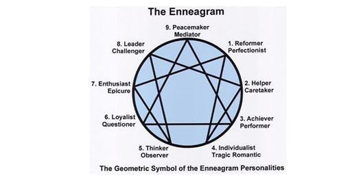 Diving Deeper With The Enneagram