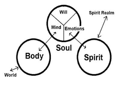 HEALING OF THE SOUL PRAYER COUNSELING - MINISTER CERTIFICATION COURSE | Online Event | AllEvents.in