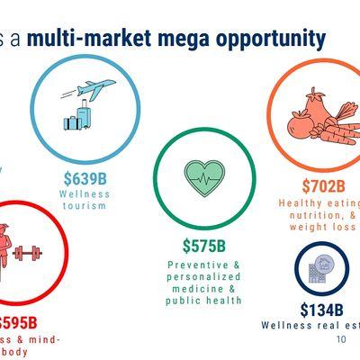 MC WEBINAR ENTREPRENEUR in ECOMMERCE on HEALTH & WELLNESS 4.2 Trillion