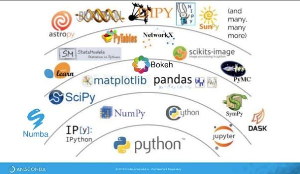 $150!! Python for Data Science, AI/ML and Data Engineering