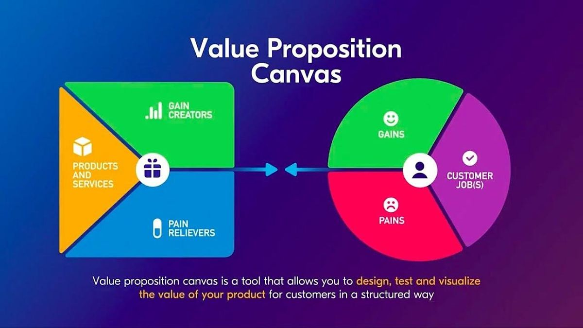 MINDSHOP™|Build Robust Startups with Lean Canvas, 20 March | Event in DUBLIN | AllEvents.in