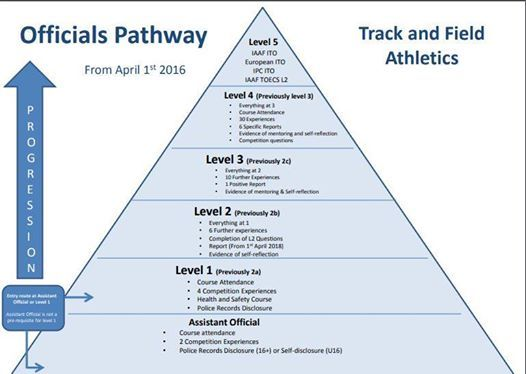 UK Athletics Level 1 Field Judge Qualification