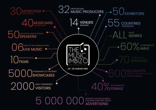 The Music Imbizo 2021, 5 October   Online Event   AllEvents.in