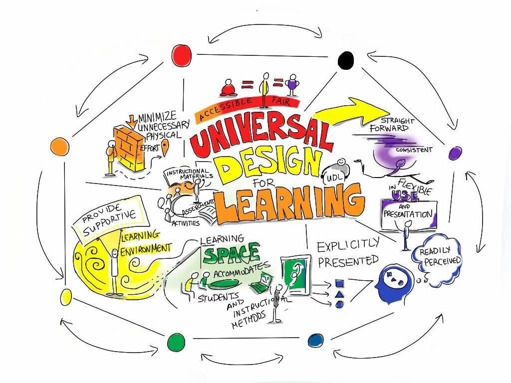 El130 Universal Design For Learning Udl 2020 Winter F2f