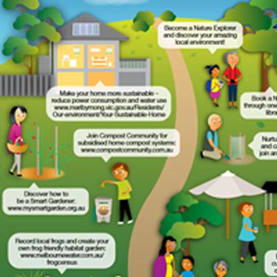 Sustainable Living Maribyrnong